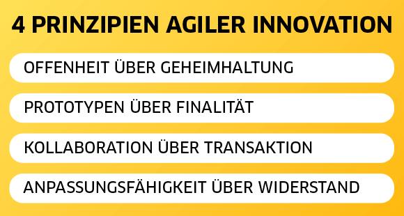 4 Prinzipien agiler Innovation: Offenheit über Geheimhaltung, Prototypen über Finalität, Kollaboration über Transaktion, Anpassungsfähigkeit über Widerstand.