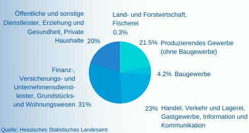 Unternehmensnachfolge Hessen: Anteil der Branchen am hessischen BIP