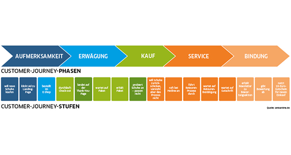Customer-Journey-Stufen-Diagramm