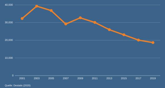 Firmeninsolvenzen in Deutschland