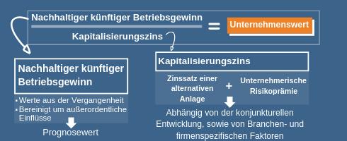 Unternehmensbewertung: Formel der Ertragswertmethode