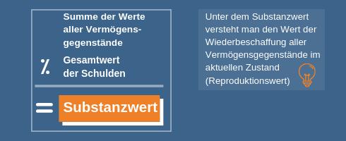 Unternehmensbewertung: Die Formel des Substanzwertverfahrens