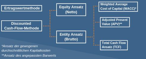 Das Prinzip der Discounted-Cash-Flow-Methode zur Unternehmensbewertung