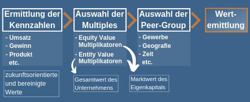 Das Prinzip des Multiples- oder Multiplikatorverfahren zur Unternehmensbewertung
