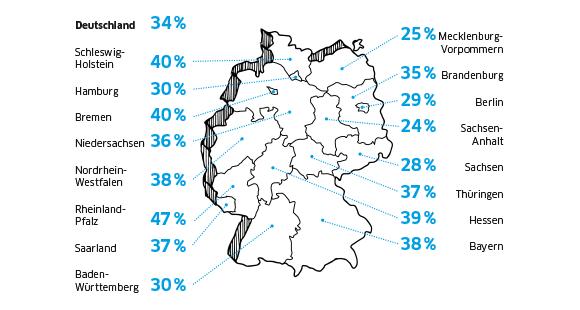 """bAV-Gefälle: In den ostdeutschen Bundesländern nutzen weniger Arbeitnehmer eine betribeliche Altersversorgung (Quelle: """"Axa Deutschland-Report 2017"""")"""