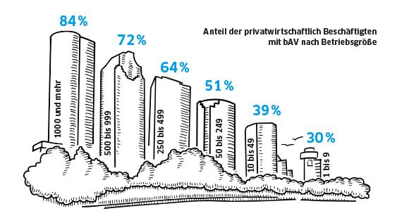 """Verbreitung der bAV: Je größer der Betribe, desto eher bietet er seinen Mitarbeitern eine Betriebsrente an (Quelle: """"BMAS Alterssicherungsbericht 2012"""", IVFP)"""