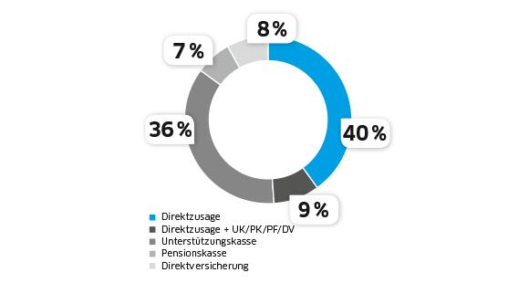 """bAV-Formen im Vergleich: Die Direktzusage hat die Nase vorn (Quelle: """"Deutscher bAV-Index 2018"""" – Status quo und Trends im deutschen bAV-Markt, Willis Towers Watson)"""