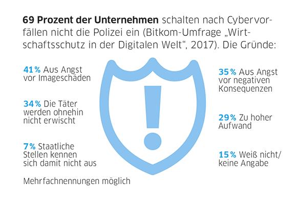 Infografik Lagebericht zur Cybersecurity