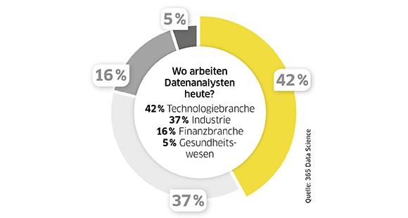 Immer mehr Daten-Analysten arbeiten in verschiedensten Branchen