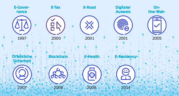 Chronologie des Fortschritts: Diese Technologien hat Estlands Regierung bereits im Einsatz