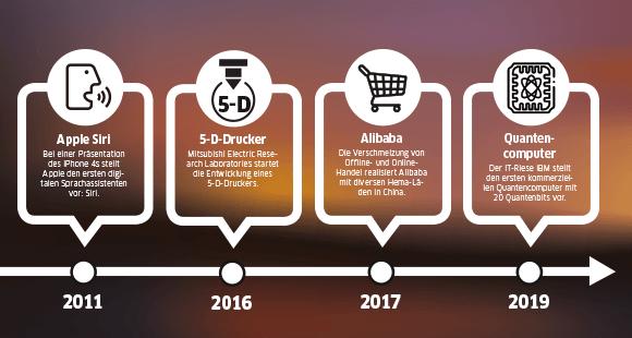 Von Siri bis hin zum Quantencomputer: in diesem Jahrzehnt wurden große Innovationen getätigt