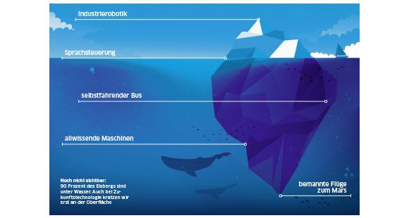 Noch nicht sichtbar: 90 Prozent des Eisbergs sind unter Wasser. Auch bei Zukunftstechnologie kratzen wir erst an der Oberfläche