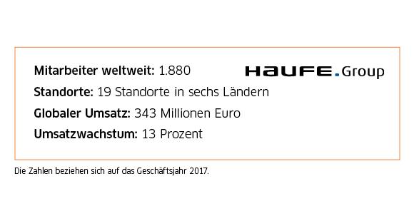 Die Haufe Group beschäftigte 2017 rund 1900 Mitarbeiter an 19 Standorten in sechs Ländern weltweit. Der Umsatz belief sich auf 343 Millionen Euro.