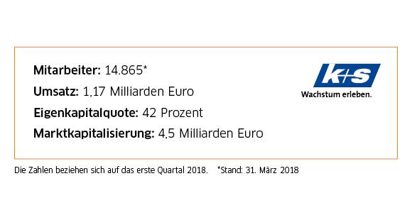 Anfang 2018 beschäftigte die K+S AG weltweit rund 14.900 Mitarbeiter bei einem Jahresumsatz von 1,17 Milliarden Euro