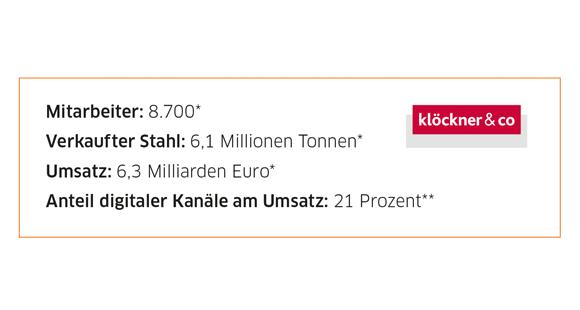 Klöckner & Co Unternehmensdaten