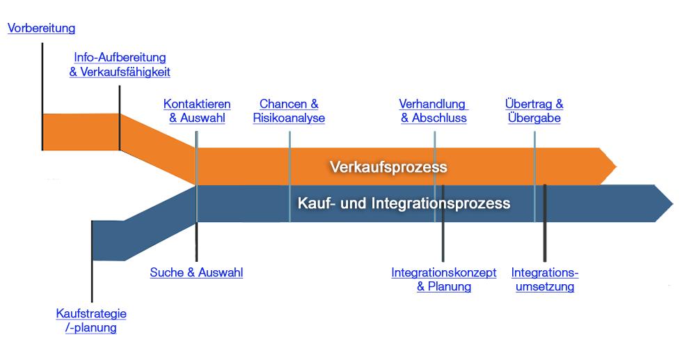 M+A-Prozess