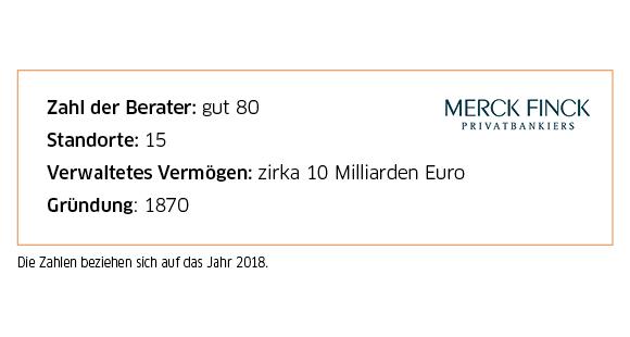 Mit rund 80 Beratern an 15 Standorten verwaltet die Privatbank Merck Finck ein Vermögen von zehn Milliarden Euro