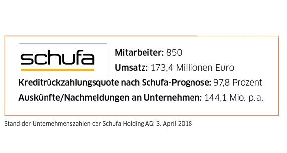 Kennzahlen Schufa 2018