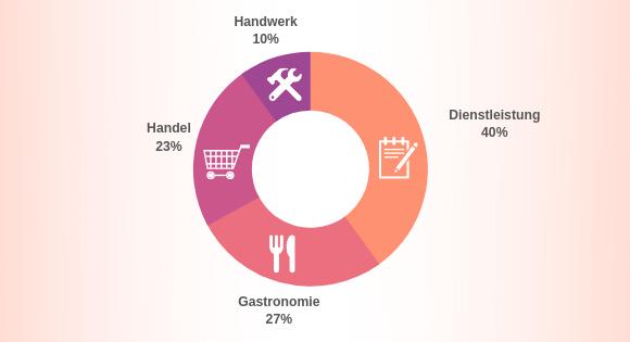 Franchise Handwerk - Statistik