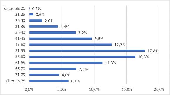 """Prozentuale Altersverteilung der Unternehmer mit mindesten 50 Prozent Gesellschaftsanteil im deutschen Mittelstand nach """"Markus"""""""