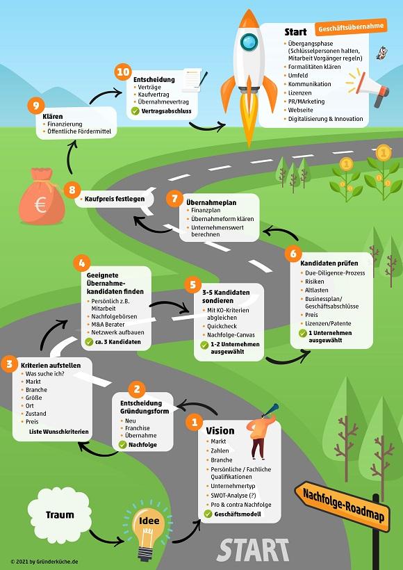 Nachfolge-Roadmap