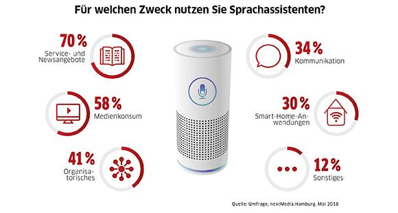 70 Prozent der Konsumierenden nutzen Sprachassistenten für Service- und Newsangebote
