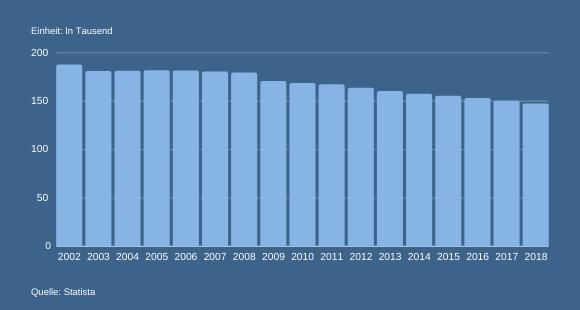 Entwicklung der Großhandelsunternehmen in Deutschland