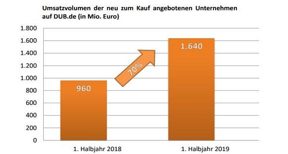 Umsatzvolumen der neu zum Kauf angebotenen Unternehmen auf DUB.de